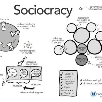 sociocracy-poster